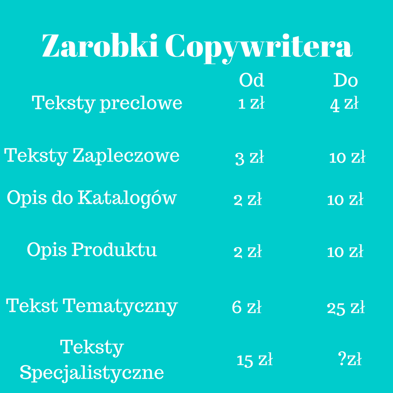 copywriter praca
